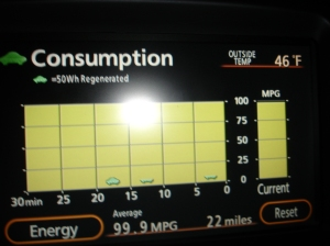 Over 100+ mpg for 22 miles